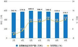 9月<em>氧化铝</em>产量有所回升 累计产量为5056.8万吨