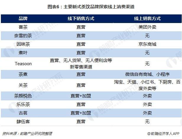 图表6:主要新式茶饮品牌探索线上消费渠道