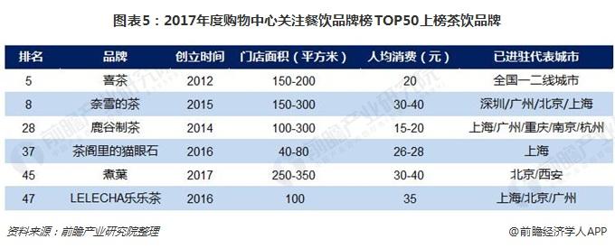 图表5:2017年度购物中心关注餐饮品牌榜TOP50上榜茶饮品牌