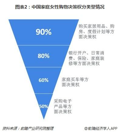 图表2:中国家庭女性购物决策权分类型情况