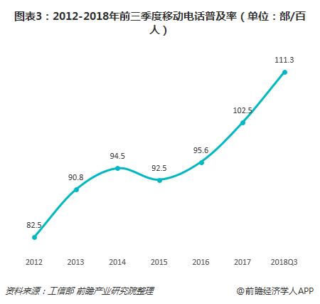 图表3:2012-2018年前三季度移动电话普及率(单位:部/百人)