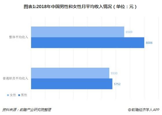 图表1:2018年中国男性和女性月平均收入情况(单位:元)