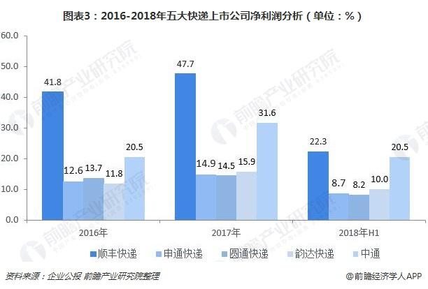 图表3:2016-2018年五大快递上市公司净利润分析(单位:%)