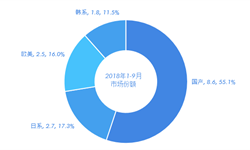 2018年1-9月挖掘机行业销售数据解读:国产品牌竞争力增强,大中挖市场持续复苏,31省市销量同比上涨