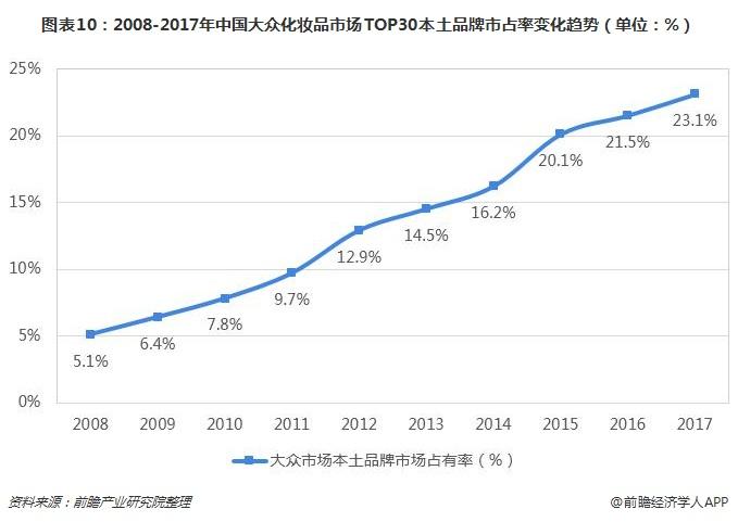 图表10:2008-2017年中国大众化妆品市场TOP30本土品牌市占率变化趋势(单位:%)