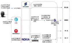 通信设备制造商四足鼎立格局形成,华为竞争优势不断显现