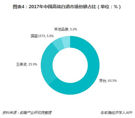 图表4:2017年中国高端白酒市场份额占比(单位:%)