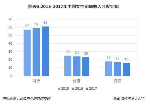 图表3:2015-2017年中国女性家庭收入分配结构
