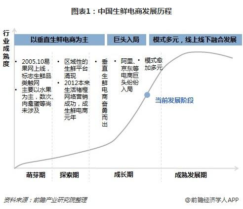 生鲜电商进入后成长期转型升级阶段 整合线下超市成发展利器