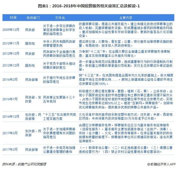 图表1:2016-2018年中国殡葬服务相关政策汇总及解读-1