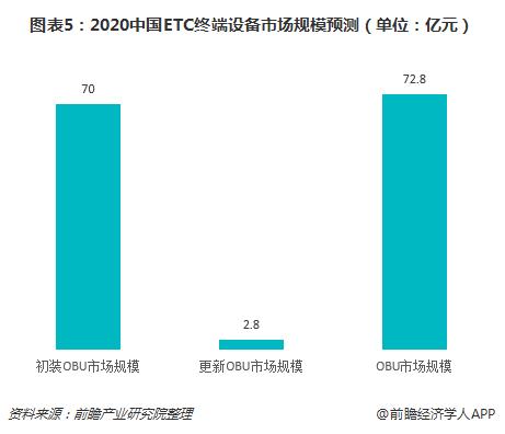 图表5:2020中国ETC终端设备市场规模预测(单位:亿元)