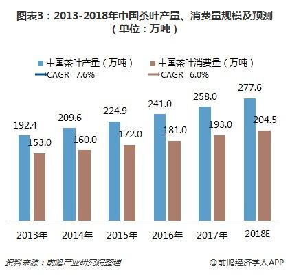 图表3:2013-2018年中国茶叶产量、消费量规模及预测(单位:万吨)