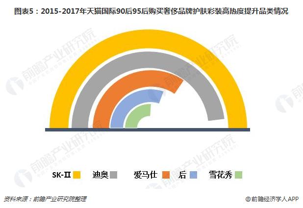图表5:2015-2017年天猫国际90后95后购买奢侈品牌护肤彩装高热度提升品类情况