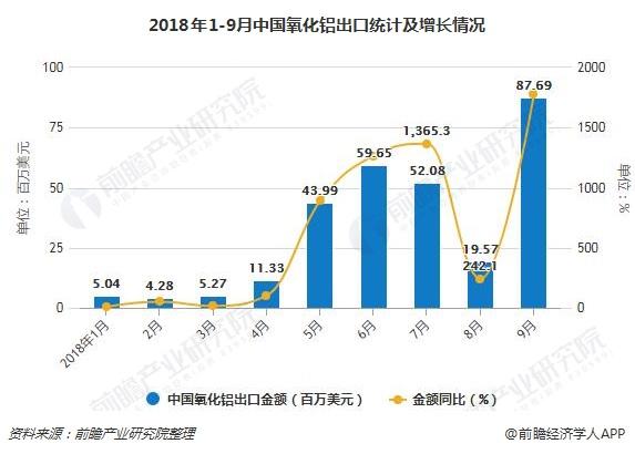 2018年1-9月中国氧化铝出口统计及增长情况