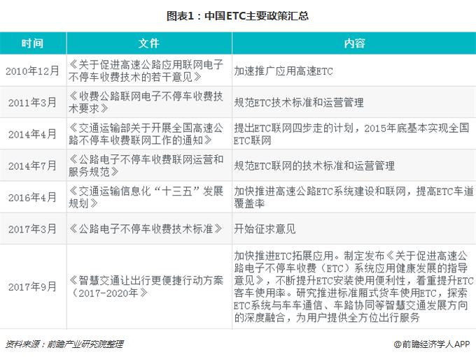 图表1:中国ETC主要政策汇总