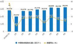 7-9月<em>集成电路</em>产量回落 9月累计产量为1292.5亿块