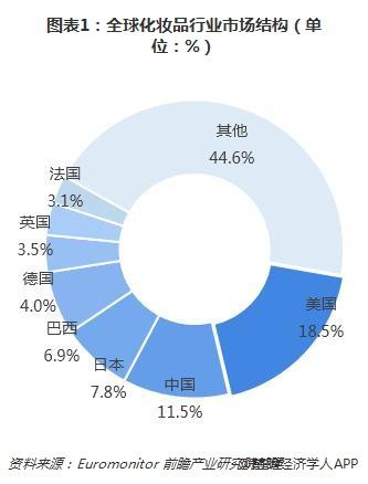 图表1:全球化妆品行业市场结构(单位:%)