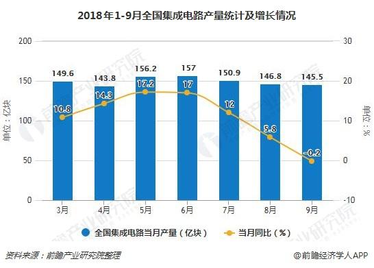 2018年1-9月全国集成电路产量统计及增长情况