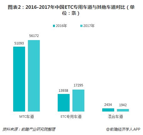 图表2:2016-2017年中国ETC专用车道与其他车道对比(单位:条)