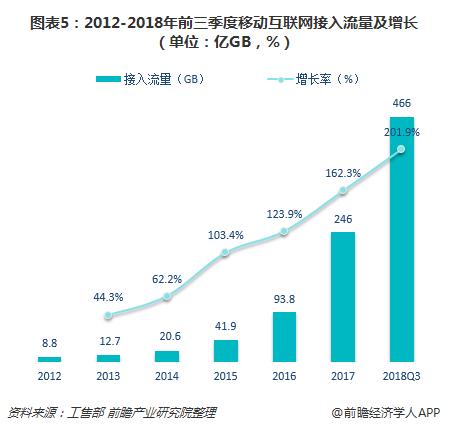 图表5:2012-2018年前三季度移动互联网接入流量及增长(单位:亿GB,%)
