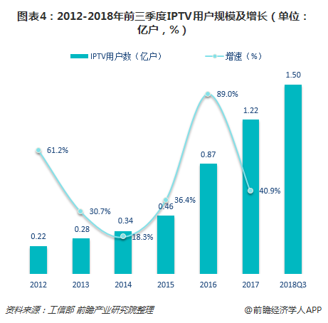 图表4:2012-2018年前三季度IPTV用户规模及增长(单位:亿户,%)