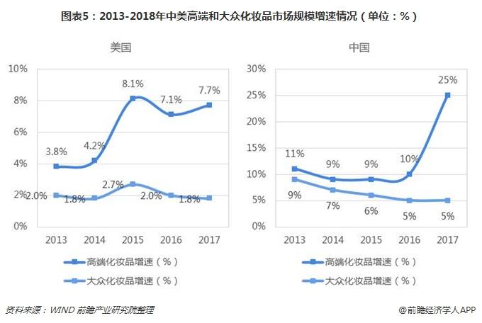 图表5:2013-2018年中美高端和大众化妆品市场规模增速情况(单位:%)