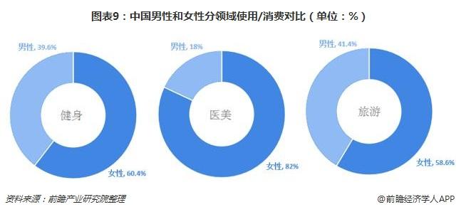 图表9:中国男性和女性分领域使用/消费对比(单位:%)