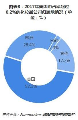 图表8:2017年美国市占率超过0.2%的化妆品公司归属地情况(单位:%)