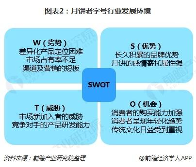 图表2:月饼老字号行业发展环境