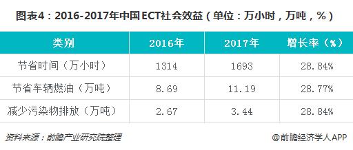 图表4:2016-2017年中国ECT社会效益(单位:万小时,万吨,%)