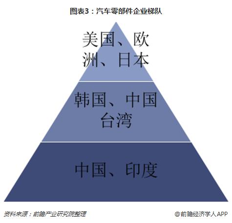 图表3:汽车零部件企业梯队