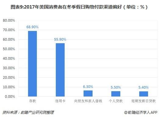 图表9:2017年美国消费者在冬季假日购物付款渠道偏好(单位:%)
