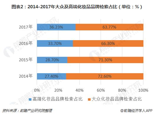 图表2:2014-2017年大众及高端化妆品品牌检索占比(单位:%)