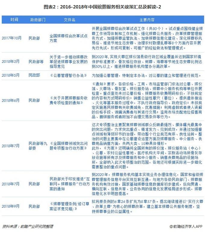 图表2:2016-2018年中国殡葬服务相关政策汇总及解读-2