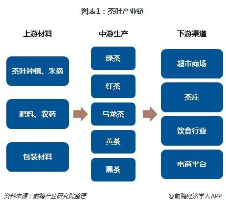 图表1:茶叶产业链