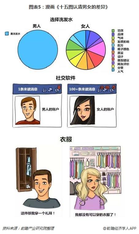 图表5:漫画《十五图认清男女的差异》
