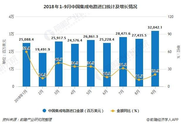 2018年1-9月中国集成电路进口统计及增长情况