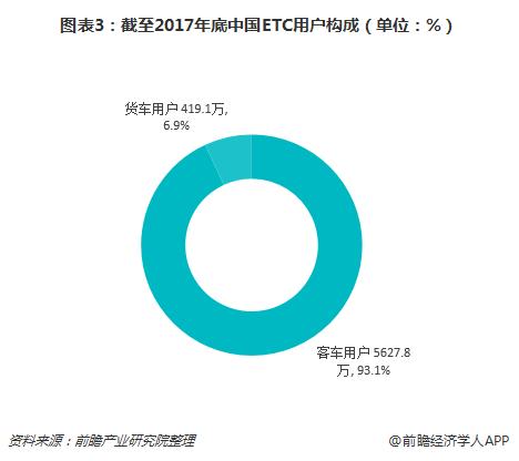 图表3:截至2017年底中国ETC用户构成(单位:%)