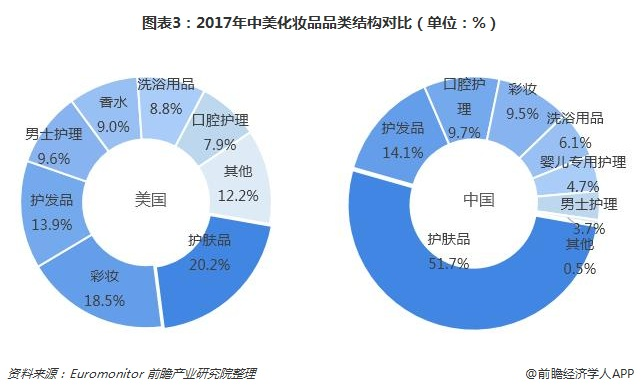 图表3:2017年中美化妆品品类结构对比(单位:%)