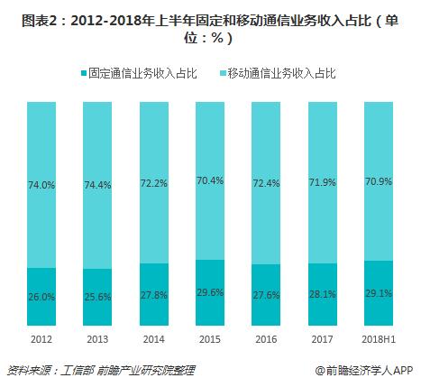 图表2:2012-2018年上半年固定和移动通信业务收入占比(单位:%)