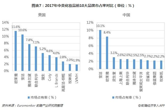 图表7:2017年中美化妆品前10大品牌市占率对比(单位:%)