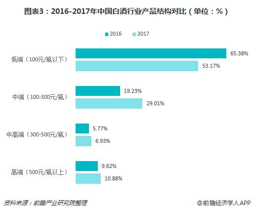 图表3:2016-2017年中国白酒行业产品结构对比(单位:%)
