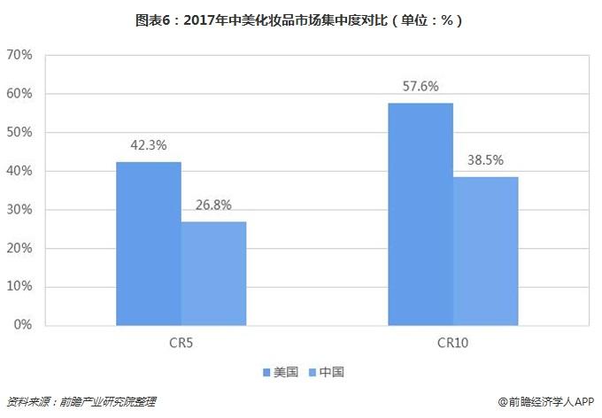 图表6:2017年中美化妆品市场集中度对比(单位:%)