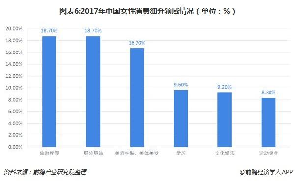 图表6:2017年中国女性消费细分领域情况(单位:%)