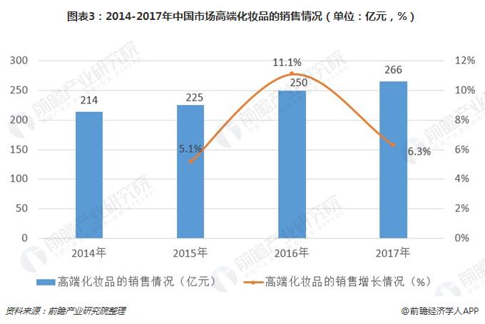 图表3:2014-2017年中国市场高端化妆品的销售情况(单位:亿元,%)