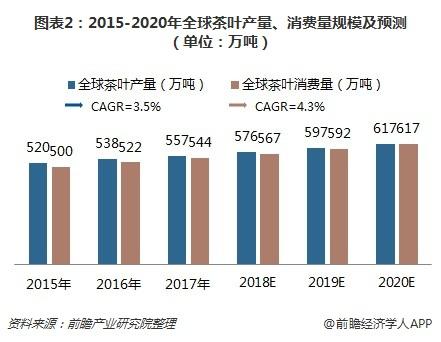 图表2:2015-2020年全球茶叶产量、消费量规模及预测(单位:万吨)
