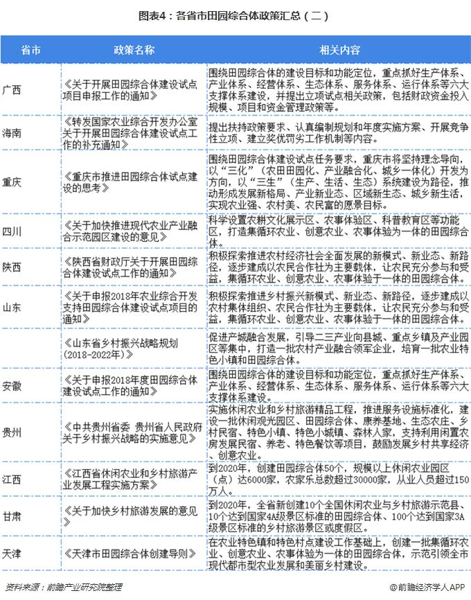 图表4:各省市田园综合体政策汇总(二)