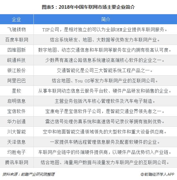 图表5:2018年中国车联网市场主要企业简介