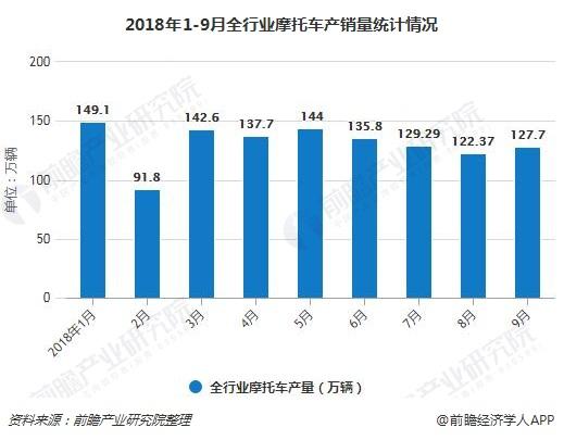 2018年1-9月全行业摩托车产销量统计情况