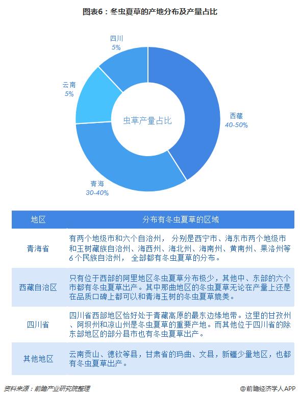 图表6:冬虫夏草的产地分布及产量占比